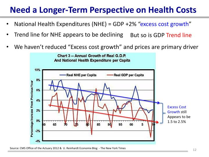 Need a Longer-Term Perspective on Health Costs