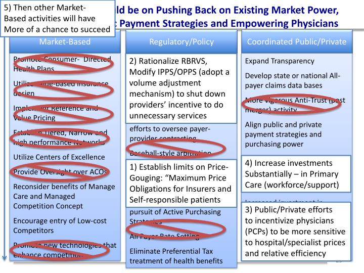 5) Then other Market-