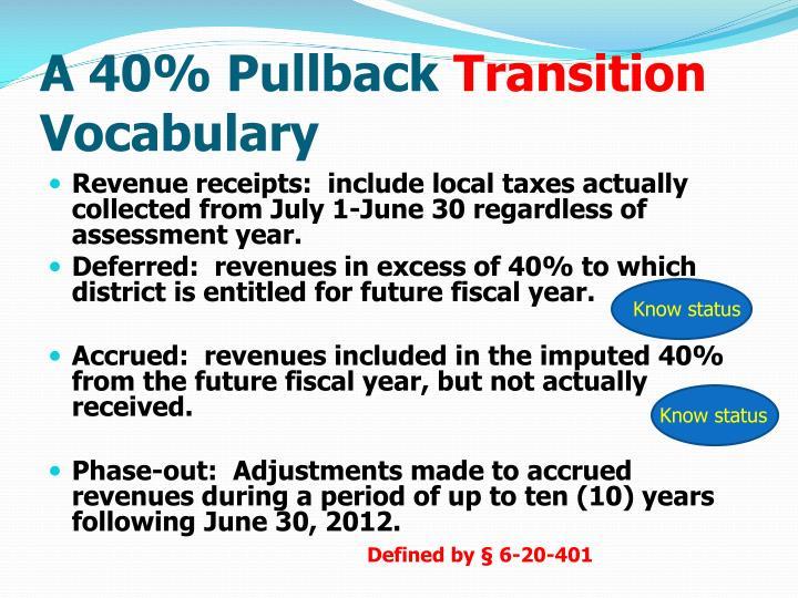A 40% Pullback
