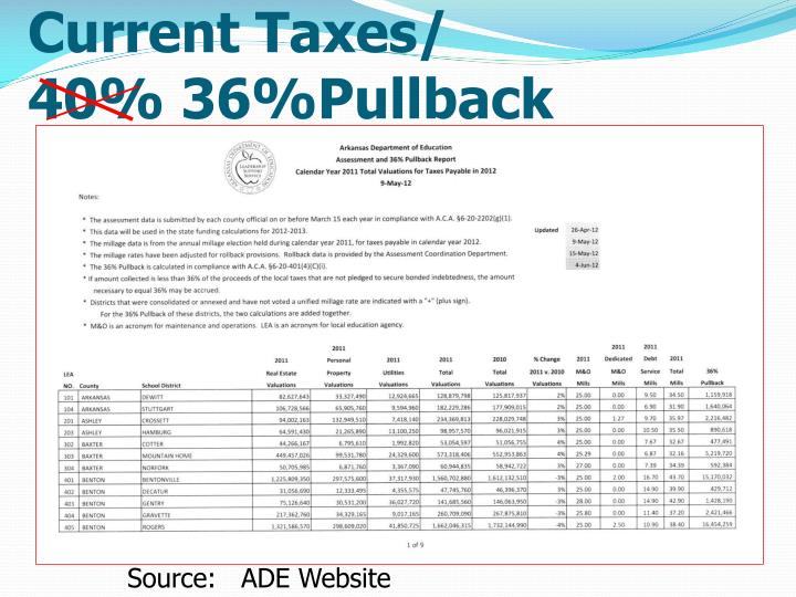Current Taxes/