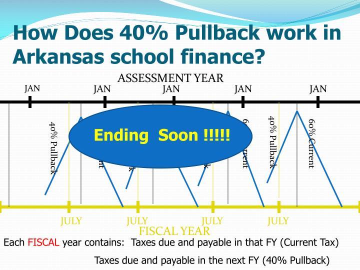 How Does 40% Pullback work in Arkansas school finance?