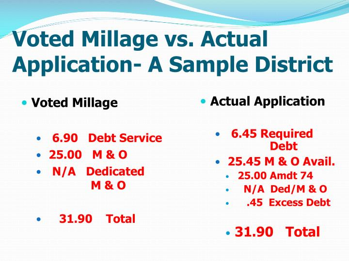 Voted Millage vs. Actual Application- A Sample District