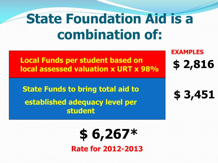 State Foundation Aid is a combination of: