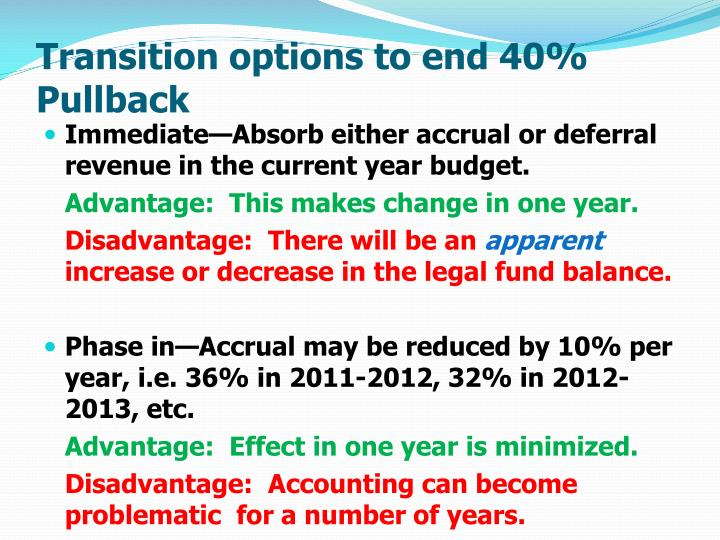 Transition options to end 40% Pullback