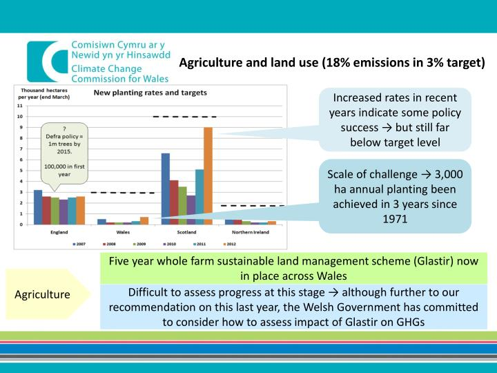 Agriculture and land use (18% emissions in 3% target)