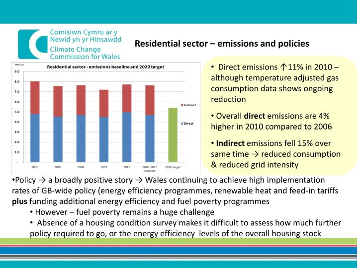 Residential sector – emissions and policies