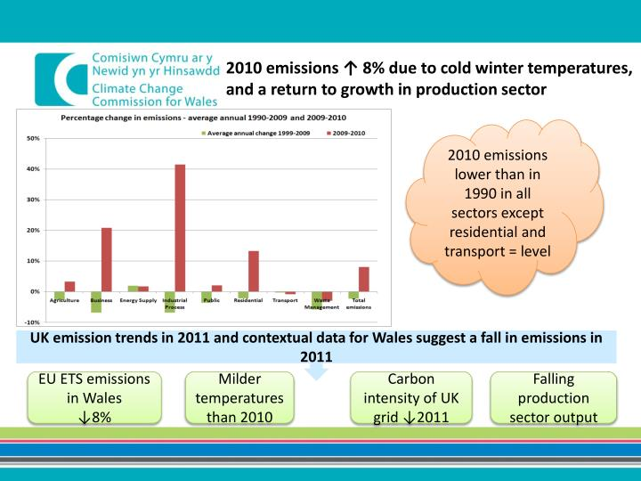 2010 emissions ↑ 8% due to cold winter