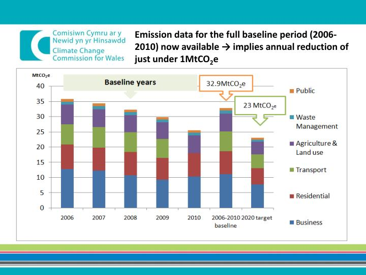 Emission data for the full baseline period (2006-2010) now available → implies annual reduction of just under 1MtCO