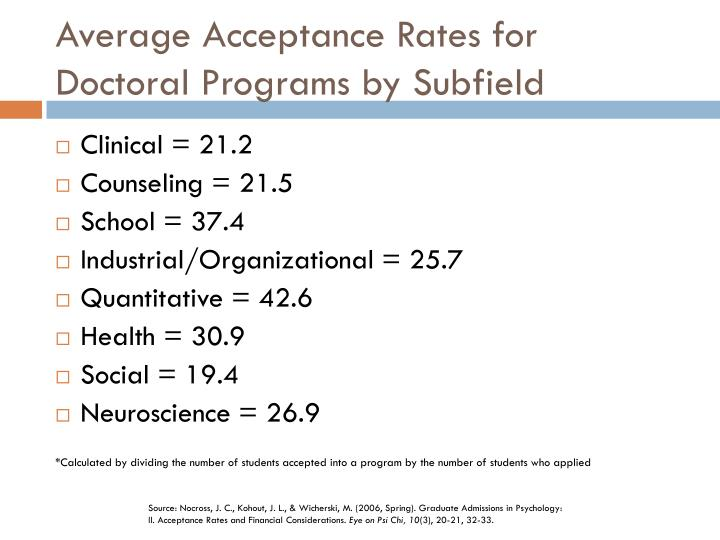 Average Acceptance Rates for Doctoral Programs by Subfield
