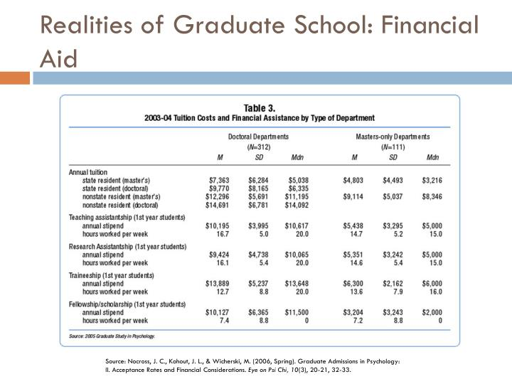 Realities of Graduate School: Financial Aid