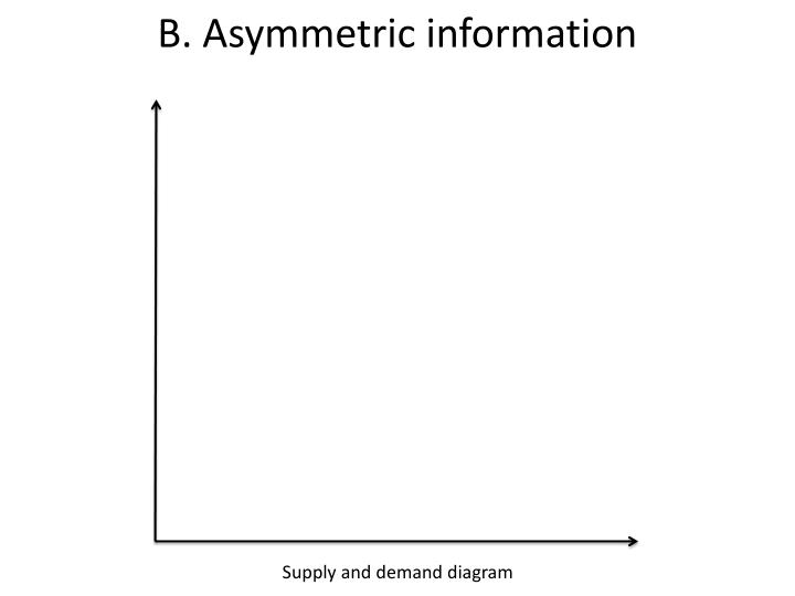 B. Asymmetric information