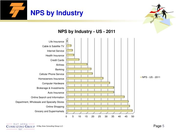NPS by Industry