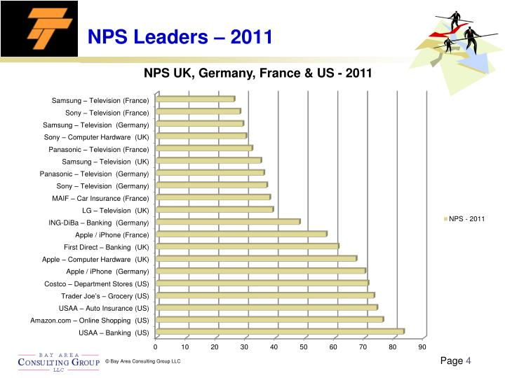NPS Leaders – 2011