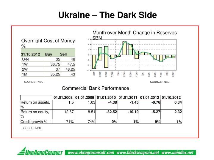 Ukraine – The Dark Side