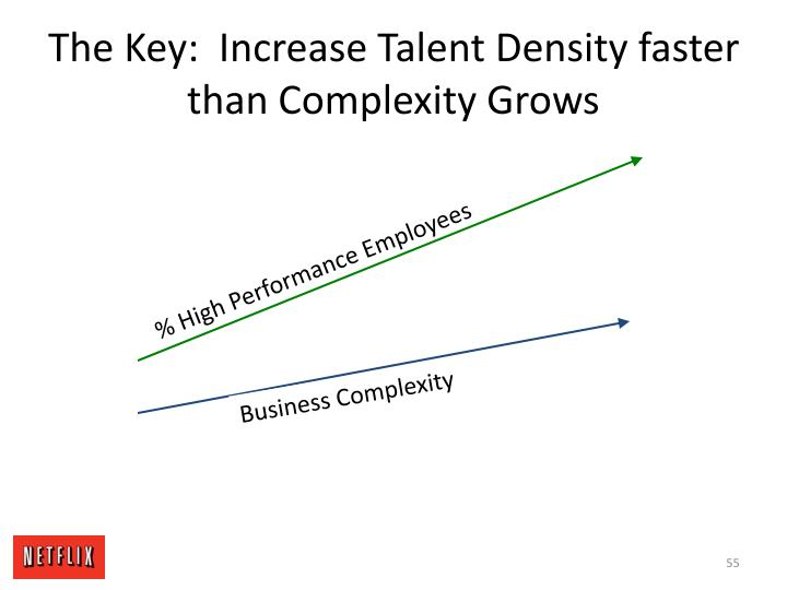 The Key:  Increase Talent Density faster than Complexity Grows