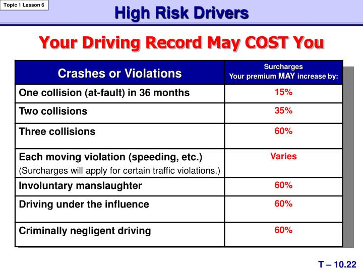 High Risk Drivers