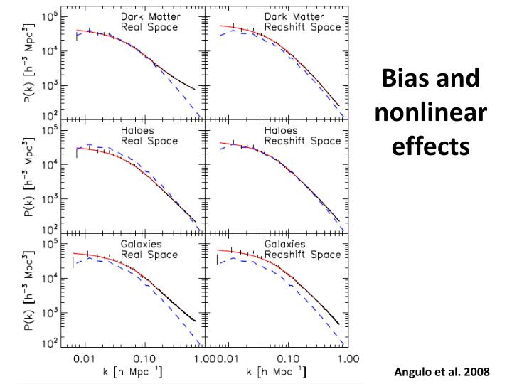 Bias and nonlinear effects
