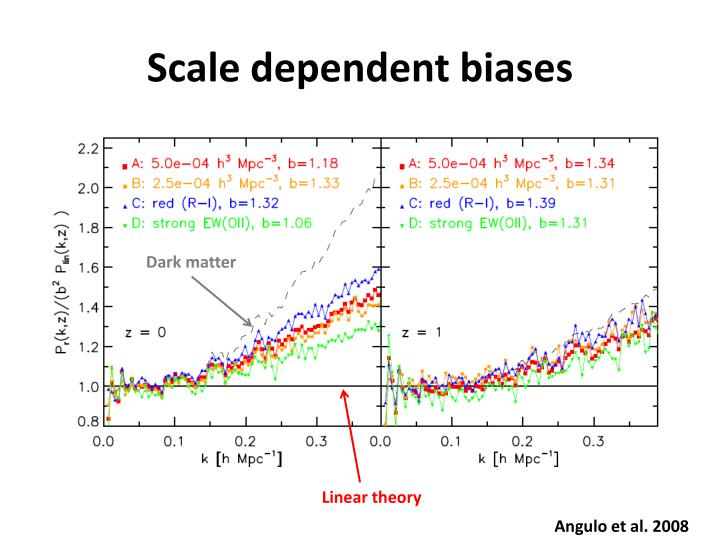 Scale dependent biases