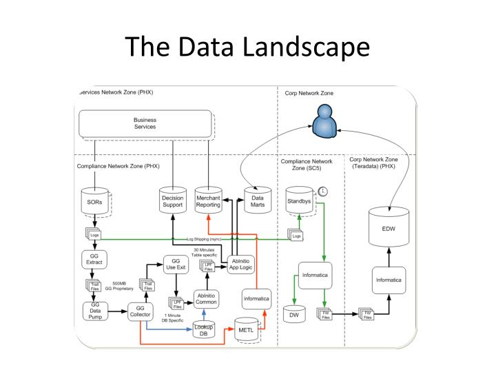The data landscape
