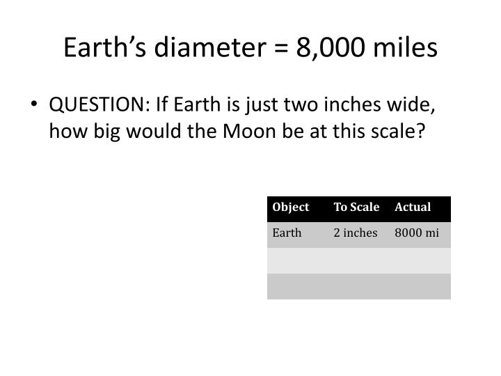 Earth's diameter = 8,000 miles