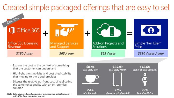 Created simple packaged offerings that are easy to sell