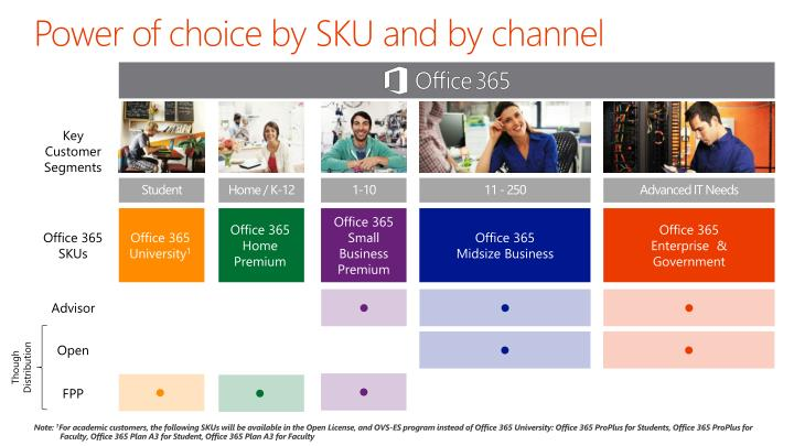 Power of choice by SKU and by channel
