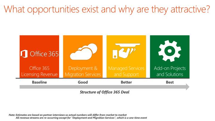 What opportunities exist and why are they attractive?