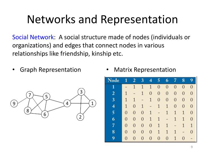 Networks and Representation