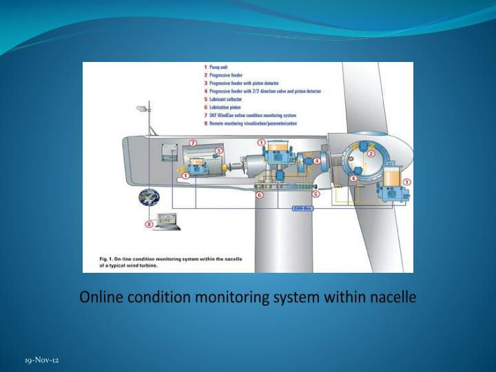 Online condition monitoring system within nacelle