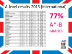 a level results 2013 international