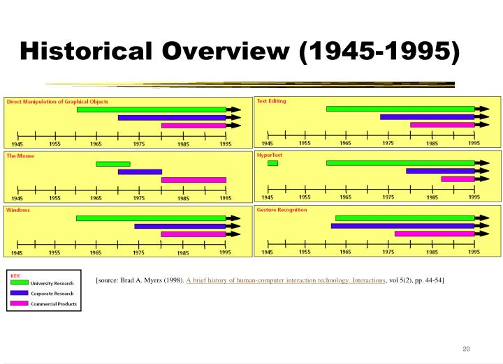 Historical Overview (1945-1995)