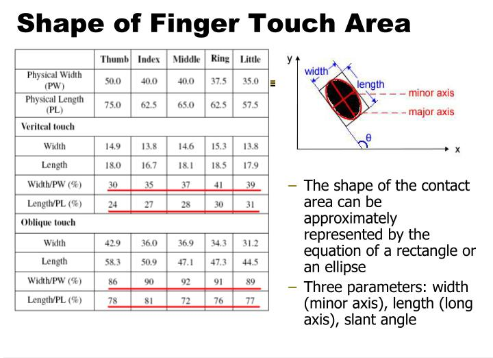 Shape of Finger Touch Area