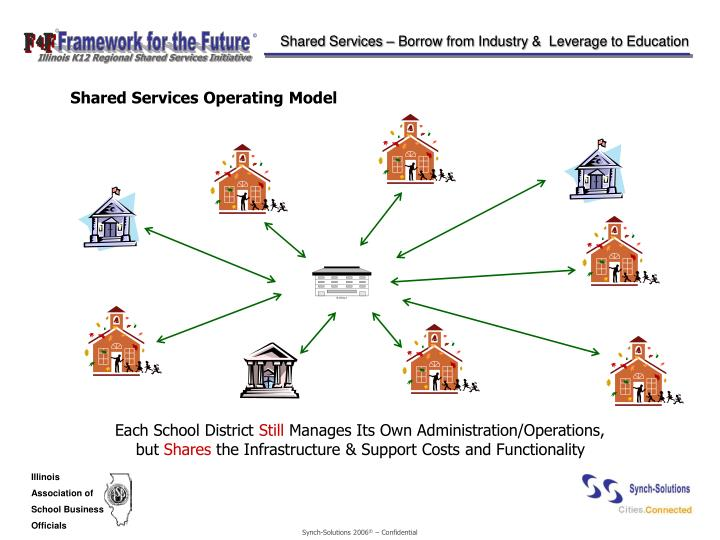 Shared Services – Borrow from Industry &  Leverage to Education