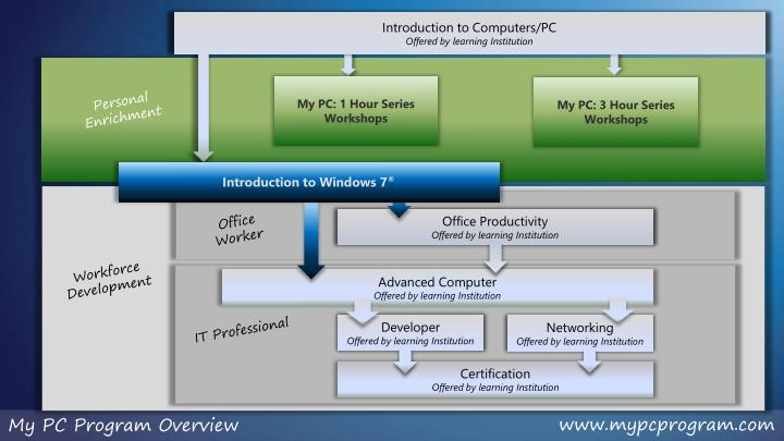 Introduction to Computers/PC
