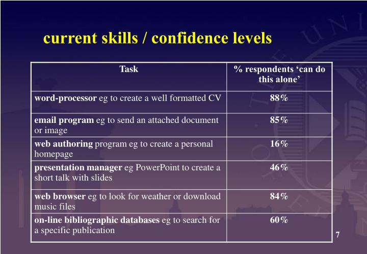 current skills / confidence levels