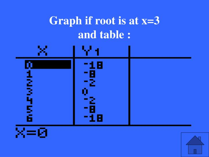 Graph if root is at x=3