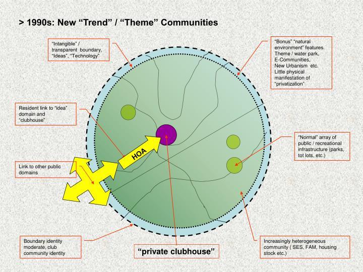 "> 1990s: New ""Trend"" / ""Theme"" Communities"