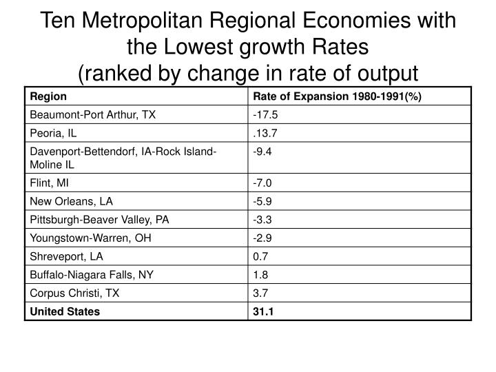 Ten Metropolitan Regional Economies with the Lowest growth Rates