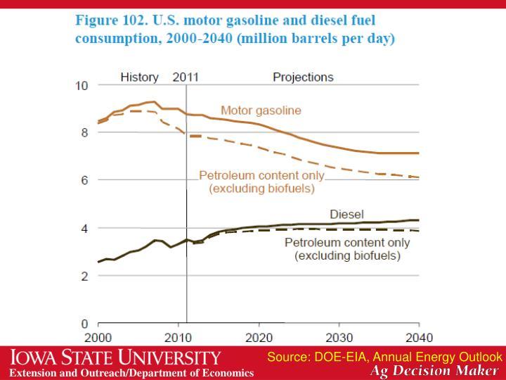 Source: DOE-EIA, Annual Energy Outlook