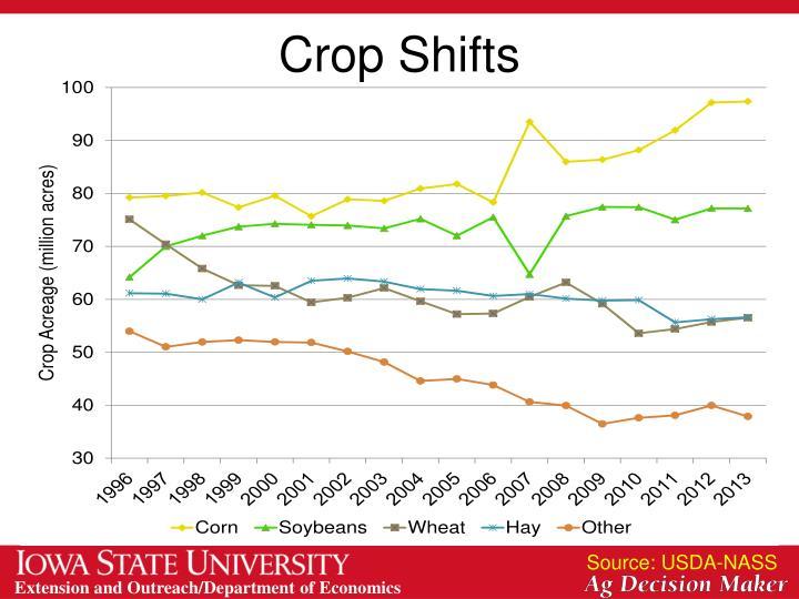 Crop Shifts