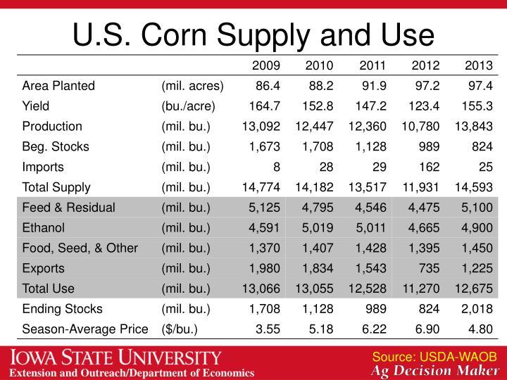 U.S. Corn Supply and Use