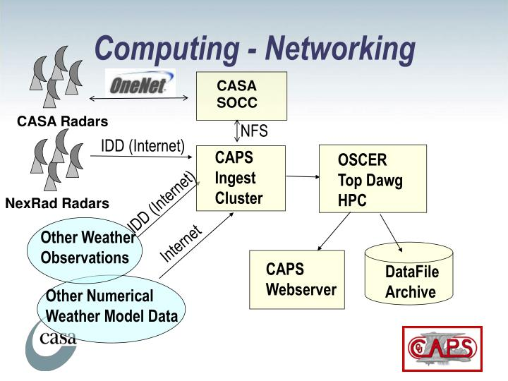 Computing - Networking
