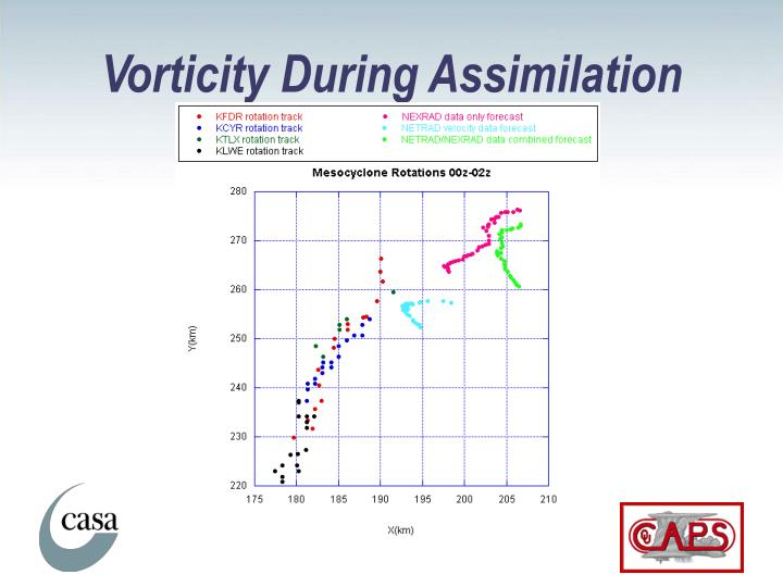 Vorticity During Assimilation