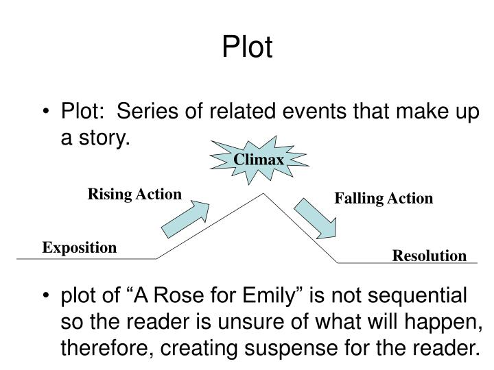 when does a rose for emily take place