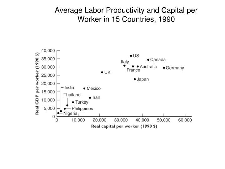 Average Labor Productivity and Capital per Worker in 15 Countries, 1990