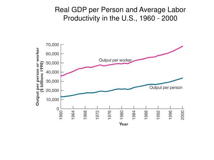 Real GDP per Person and Average Labor Productivity in the U.S., 1960 - 2000