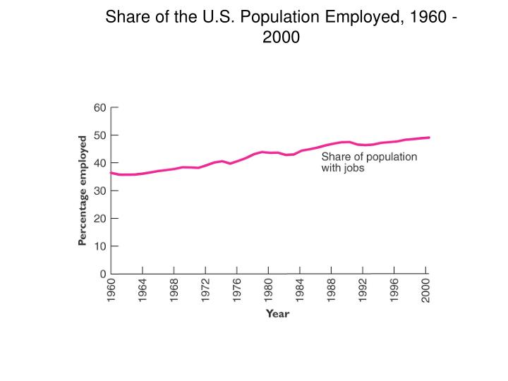 Share of the U.S. Population Employed, 1960 - 2000