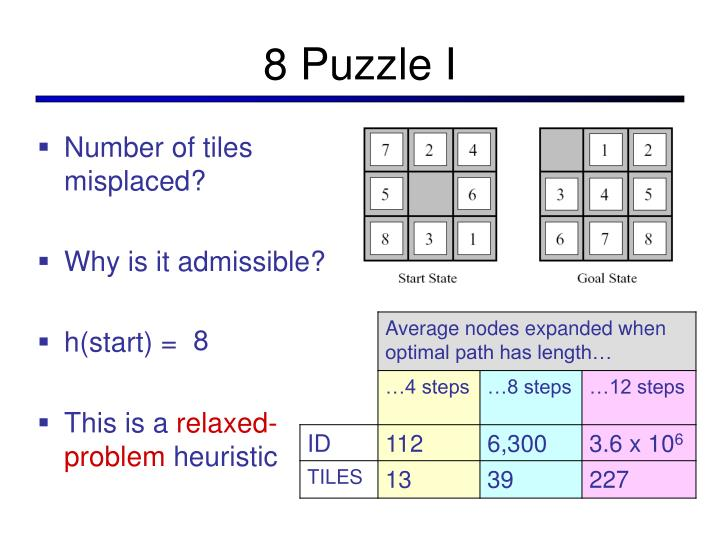 8 Puzzle I