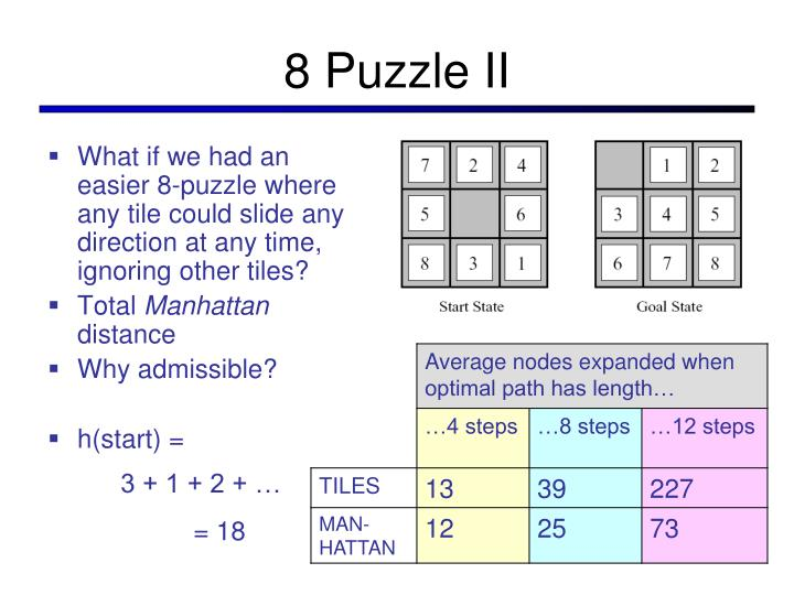 8 Puzzle II