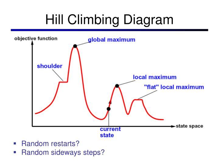 Hill Climbing Diagram